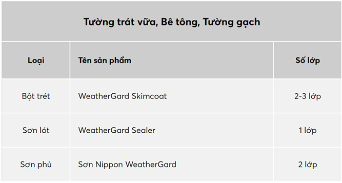 Sơn Nippon WeatherGar-2