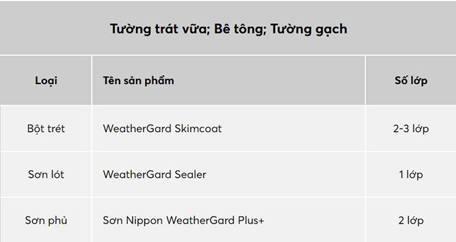 Sơn Nippon WeatherGard Plus+-2