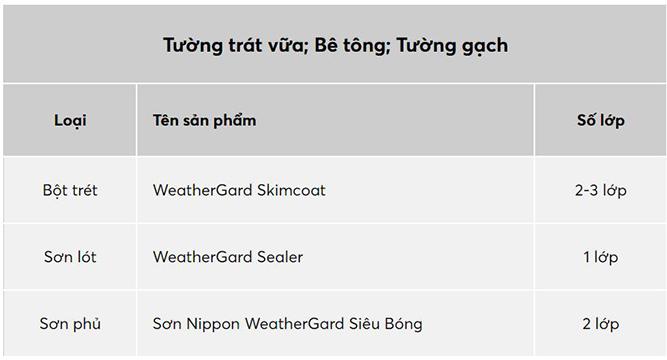 Sơn Nippon WeatherGard Siêu Bóng-1